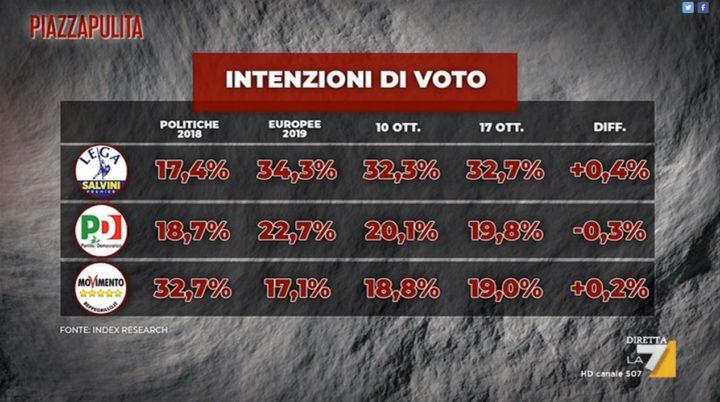 sondaggi politici elettorali 20 ottobre 2019