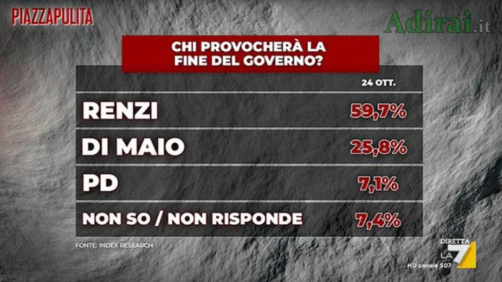 sondaggio politico index governo