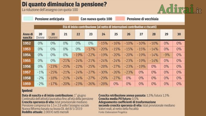 di quanto diminuisce la pensione quota 100 tabella