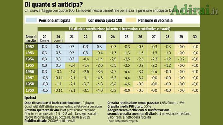di quanto si anticipa pensioni quota 100 tabella