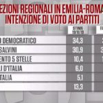 Elezioni in Emilia Romagna i sondaggi Ixè mostrano PD in testa
