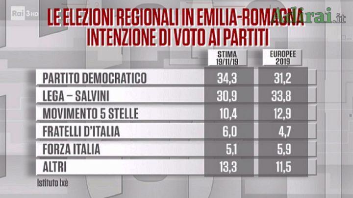 elezioni in emilia romagna sondaggi politici pd lega