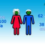 Pensioni Quota 100 tabella Calcolo pensione e assegno