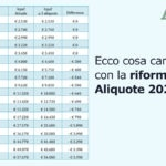 Aliquote Irpef Riforma 2020, come cambiano gli scaglioni
