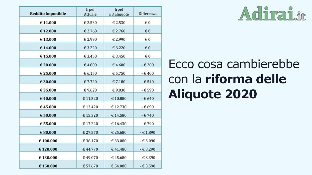 riforma scaglioni aliquote irpef 2020 tabella