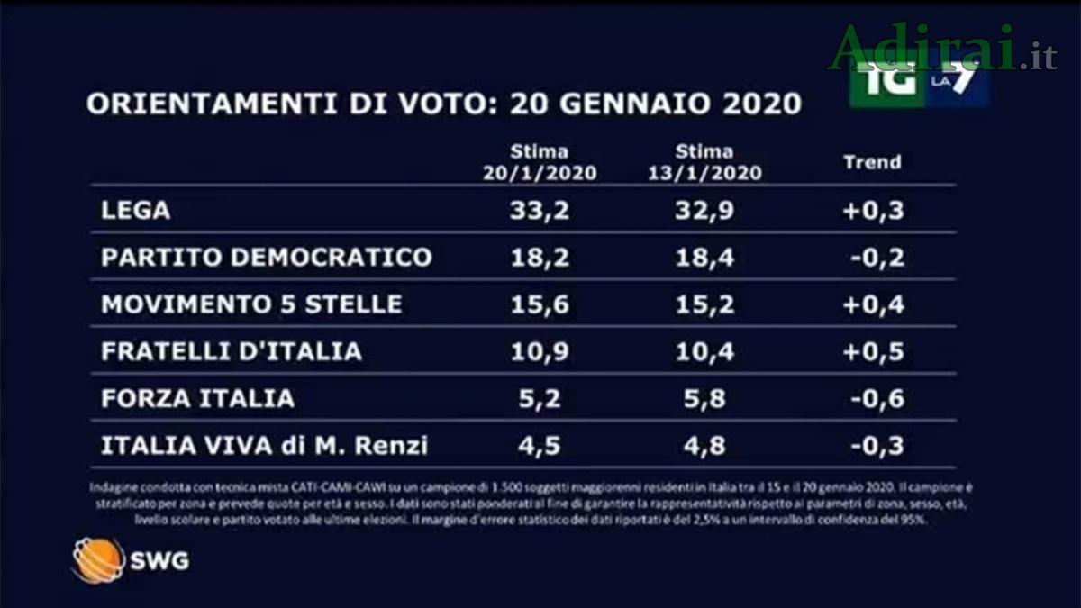ultimi sondaggi politici la7 20 gennaio 2020