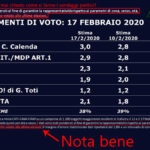 Ultimi Sondaggi Politici - 17 febbraio 2020