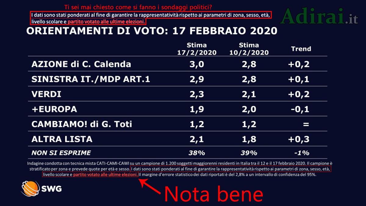 sondaggi politici 17 febbraio 2020