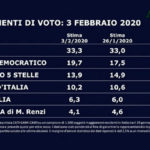 Sondaggi politici: Crolla la fiducia in Salvini e Di Maio