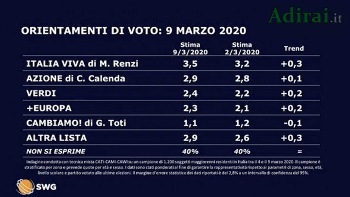 ultimi sondaggi politici swg la7 9 marzo 2020 partiti minori