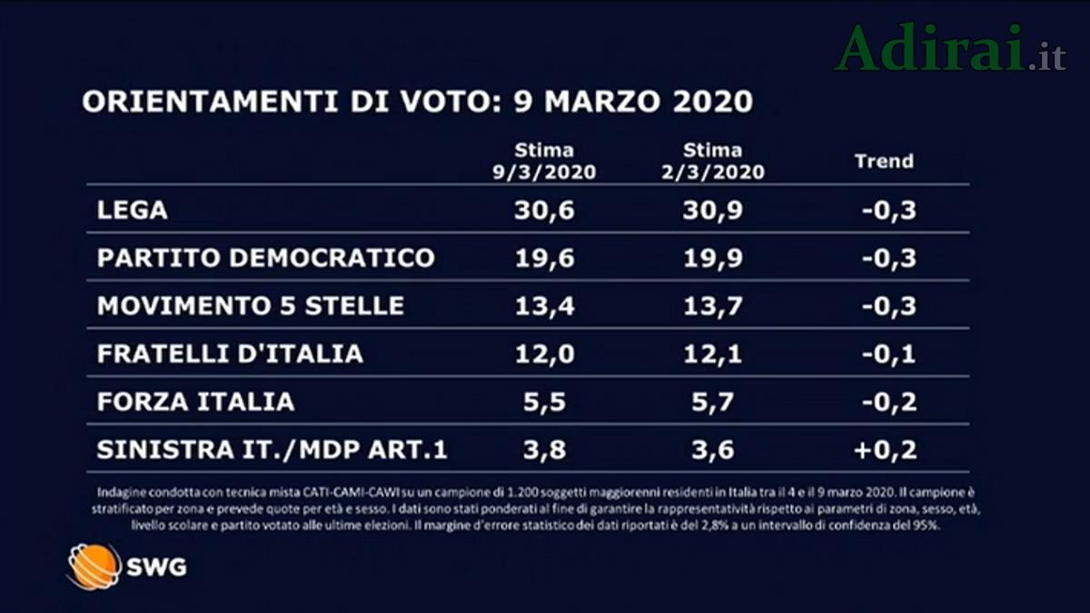 ultimi sondaggi politici swg la7 9 marzo 2020
