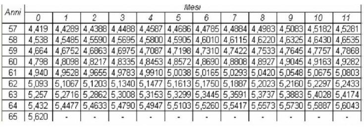 pensione inpdap sistema contributivo coefficienti calcolo