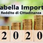 Tabella Reddito di cittadinanza 2020 -  Importi e Requisiti RdC