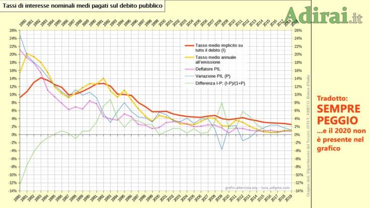 tassi interesse nominali medi debito pubblico