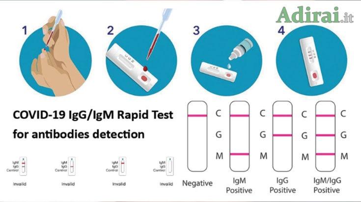 test rapido covid 19 come funziona prezzo farmacia
